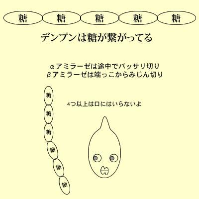 糖化作業図